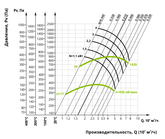 Аэродинамика дымососа Д 3,5М (исполнение 1)