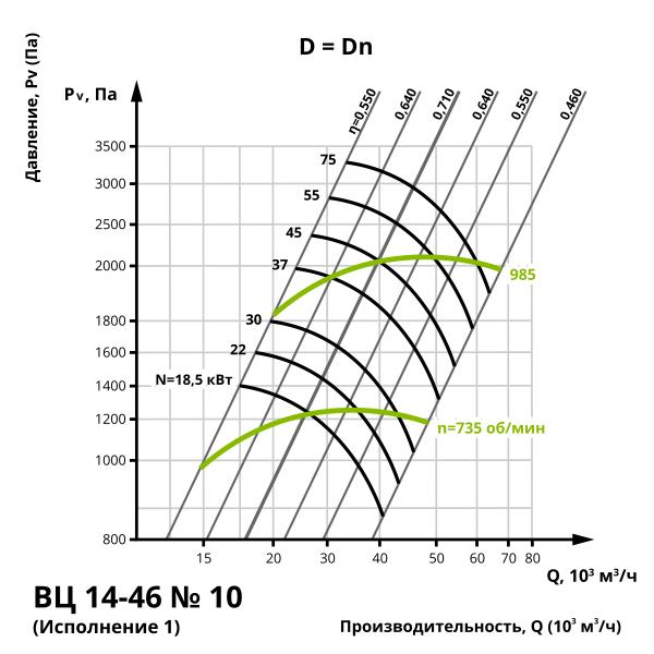 Аэродинамика центробежного вентилятора ВЦ 14-46 №10 (Исполнение 1)