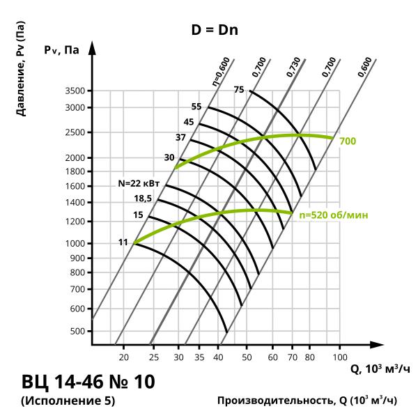 Аэродинамика центробежного вентилятора ВЦ 14-46 №10 (Исполнение 5)