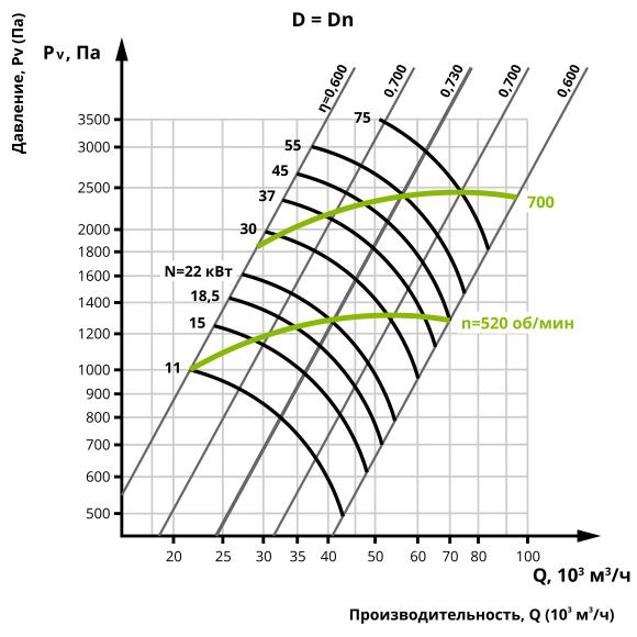 Аеродинаміка центробіжного вентилятора ВЦ 14-46 №10 (Виконання 5)