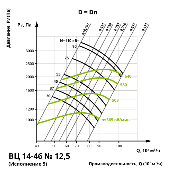 Аэродинамика центробежного вентилятора ВЦ 14-46 №12,5 (Исполнение 5)