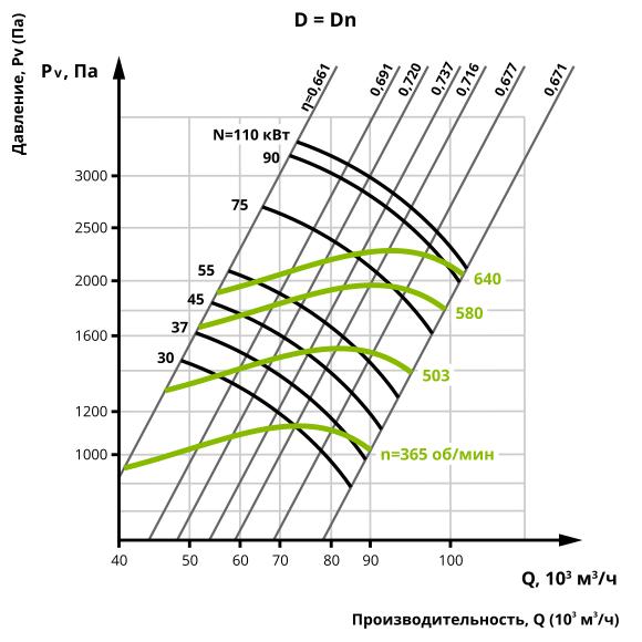 Аеродинаміка центробіжного вентилятора ВЦ 14-46 №12,5 (Виконання 5)