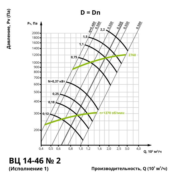 Аеродинаміка центробіжного вентилятора ВЦ 14-46 №2 (виконання 1)
