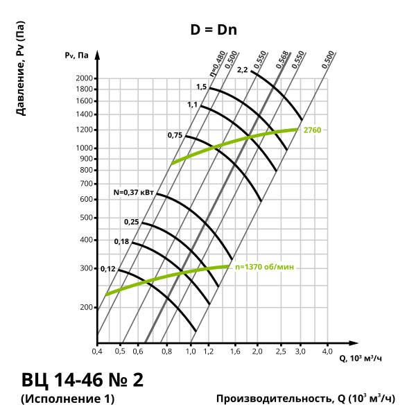 Аэродинамика центробежного вентилятора ВЦ 14-46 №2 (Исполнение 1)