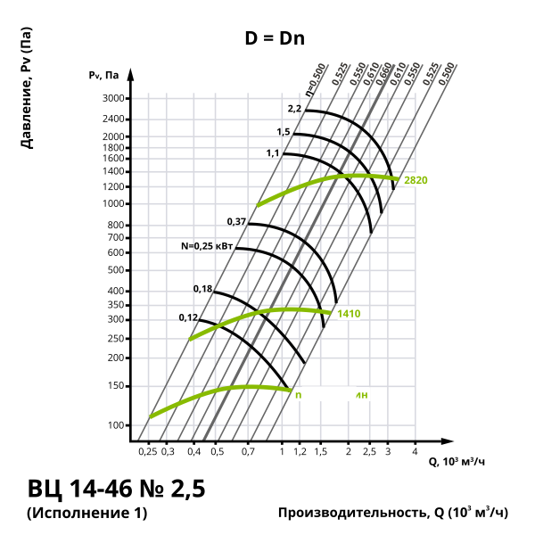 Аэродинамика центробежного вентилятора ВЦ 14-46 №2,5 (Исполнение 1)