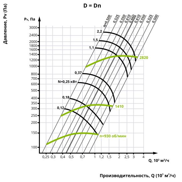 Аеродинаміка центробіжного вентилятора ВЦ 14-46 №2,5 (Виконання 1)