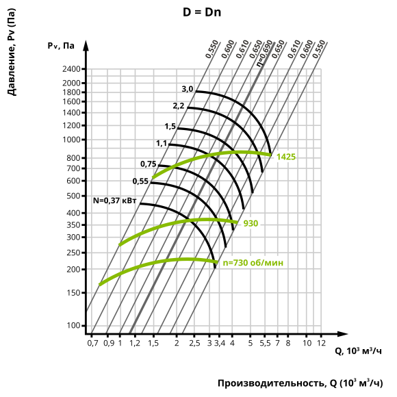 Аэродинамика центробежного вентилятора ВЦ 14-46 №3,15 (Исполнение 1)