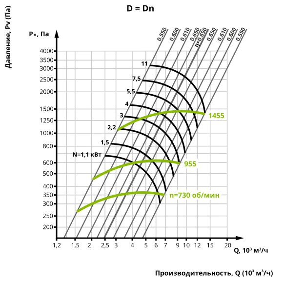Аеродинаміка центробіжного вентилятора ВЦ 14-46 №4 (Виконання 1)