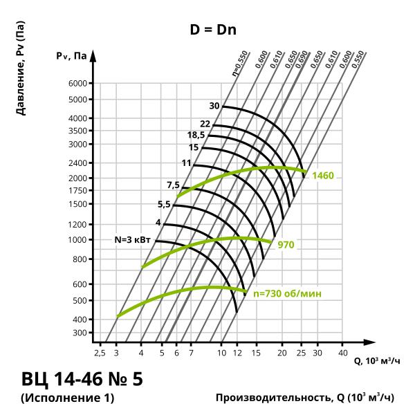 Аэродинамика центробежного вентилятора ВЦ 14-46 №5 (Исполнение 1)