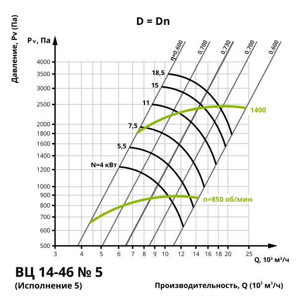 Аэродинамика центробежного вентилятора ВЦ 14-46 №5 (Исполнение 5)