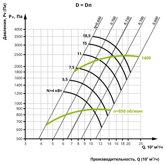 Аеродинаміка центробіжного вентилятора ВЦ 14-46 №5 (Виконання 5)