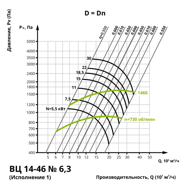 Аэродинамика центробежного вентилятора ВЦ 14-46 №6,3 (Исполнение 1)
