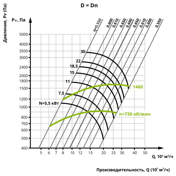 Аеродинаміка центробіжного вентилятора ВЦ 14-46 №6,3 (Виконання 1)