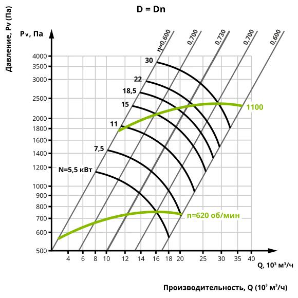 Аэродинамика центробежного вентилятора ВЦ 14-46 №6,3 (Исполнение 5)