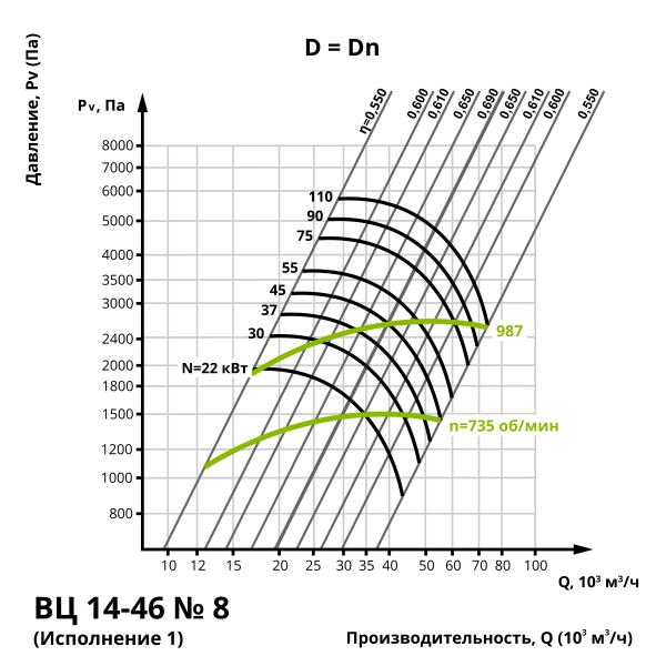 Аэродинамика центробежного вентилятора ВЦ 14-46 №8 (Исполнение 1)