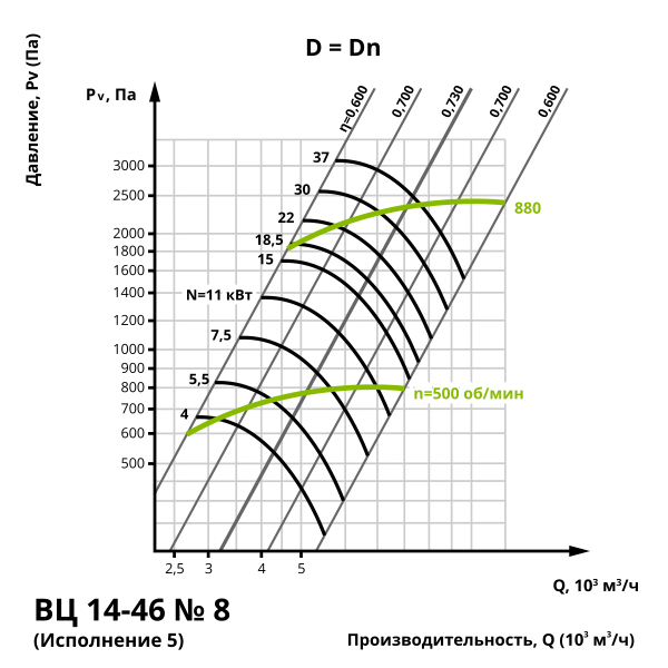 Аэродинамика центробежного вентилятора ВЦ 14-46 №8 (Исполнение 5)