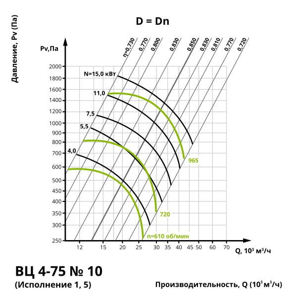 Аэродинамика центробежного вентилятора ВЦ 4-75 №10 (Исполнение 1, 5)