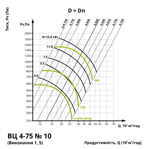 Аеродинаміка центробіжного вентилятора ВЦ 4-75 №10 (виконання 1, 5)