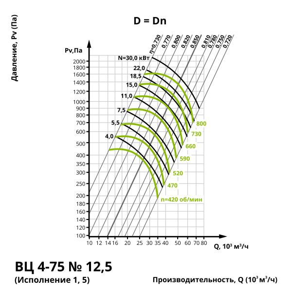 Аэродинамика центробежного вентилятора ВЦ 4-75 №12,5 (Исполнение 1, 5)