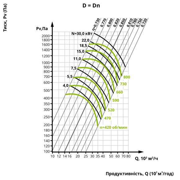 Аеродинаміка центробіжного вентилятора ВЦ 4-75 №12,5 (виконання 1)