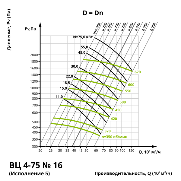 Аэродинамика центробежного вентилятора ВЦ 4-75 №16 (Исполнение 1, 5)