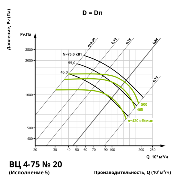 Аэродинамика центробежного вентилятора ВЦ 4-75 №20 (Исполнение 1, 5)