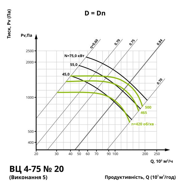 Аеродинаміка центробіжного вентилятора ВЦ 4-75 №20 (виконання 1, 5)