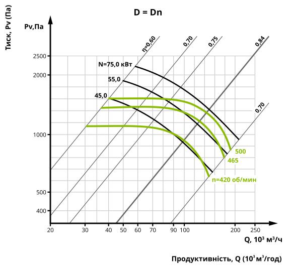 Аеродинаміка центробіжного вентилятора ВЦ 4-75 №20 (виконання 5)