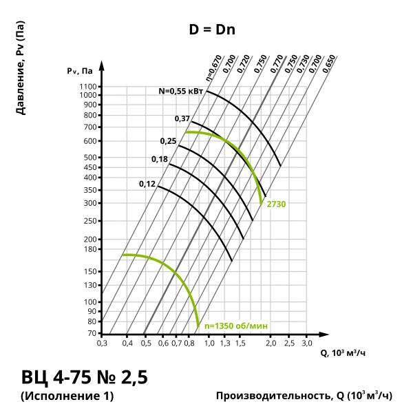 Аэродинамика центробежного вентилятора ВЦ 4-75 №2,5 (Исполнение 1)