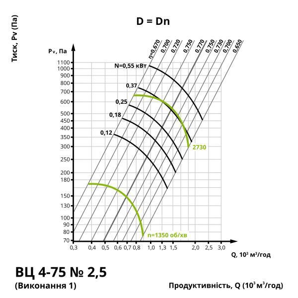 Аеродинаміка центробіжного вентилятора ВЦ 4-75 №2,5 (виконання 1)