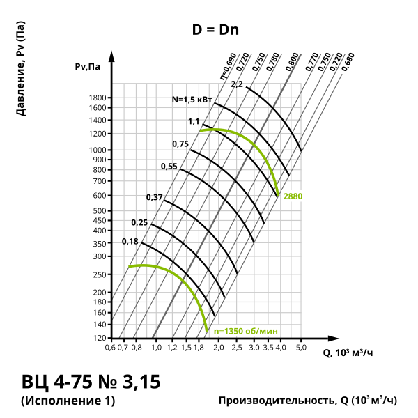 Аэродинамика центробежного вентилятора ВЦ 4-75 №3,15 (Исполнение 1)