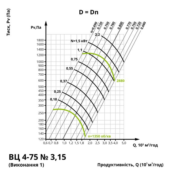 Аеродинаміка центробіжного вентилятора ВЦ 4-75 №3,15 (виконання 1)