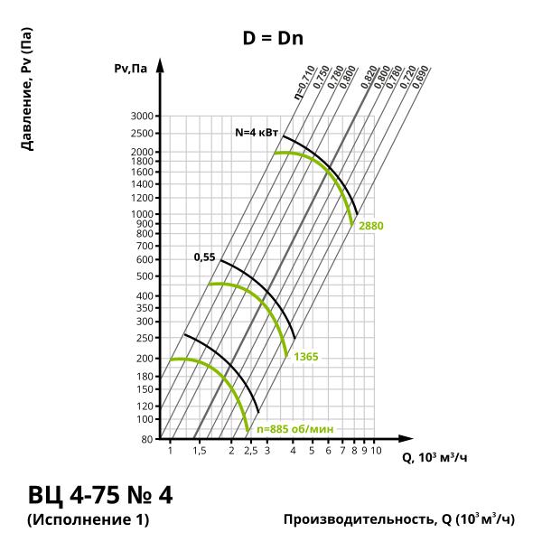 Аэродинамика центробежного вентилятора ВЦ 4-75 №4 (Исполнение 1)