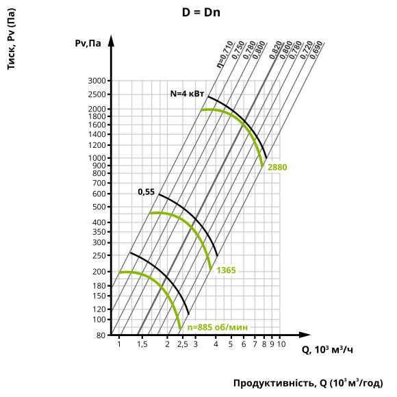 Аеродинаміка центробіжного вентилятора ВЦ 4-75 №4 (виконання 1)