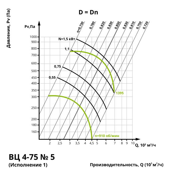 Аэродинамика центробежного вентилятора ВЦ 4-75 №5 (Исполнение 1)
