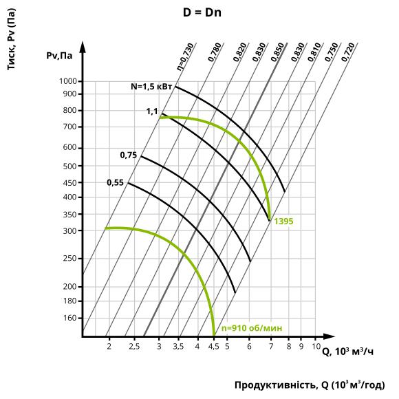 Аеродинаміка центробіжного вентилятора ВЦ 4-75 №5 (виконання 1)