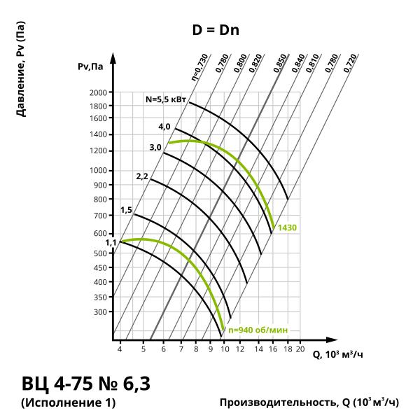 Аэродинамика центробежного вентилятора ВЦ 4-75 №6,3 (Исполнение 1)