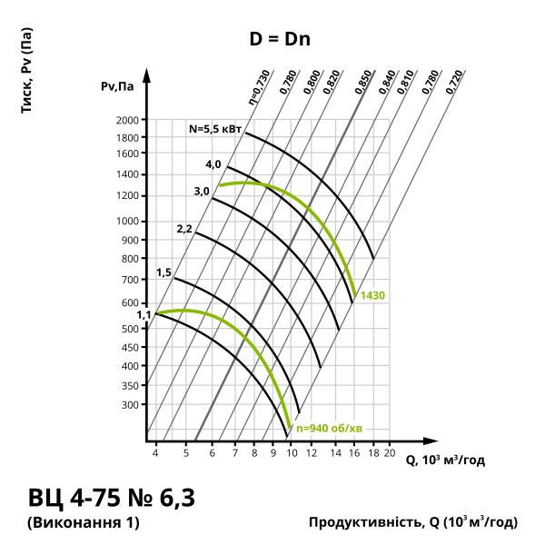 Аеродинаміка центробіжного вентилятора ВЦ 4-75 №6,3 (виконання 1)