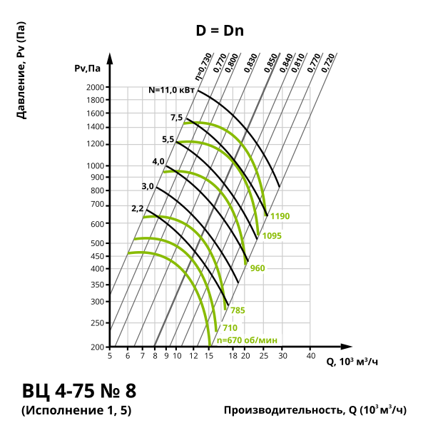 Аэродинамика центробежного вентилятора ВЦ 4-75 №8 (Исполнение 1, 5)