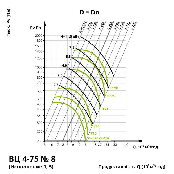 Аеродинаміка центробіжного вентилятора ВЦ 4-75 №8 (виконання 1, 5)