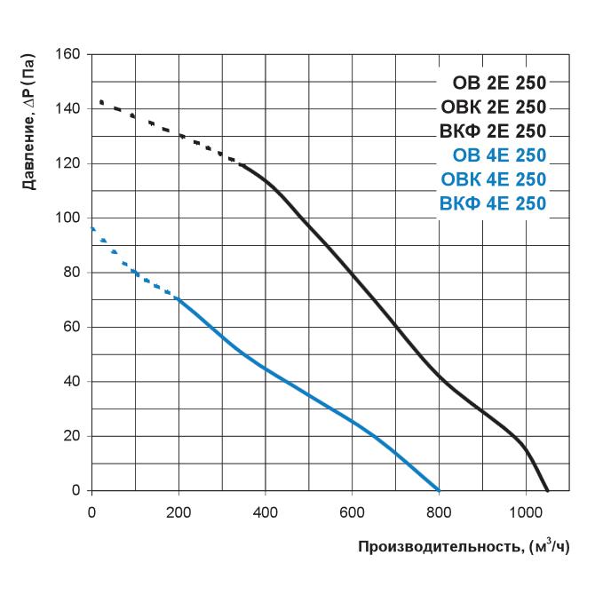 Аэродинамика осевого вентилятора Вентс ОВ 2Е 250, Вентс ОВ 4Е 250