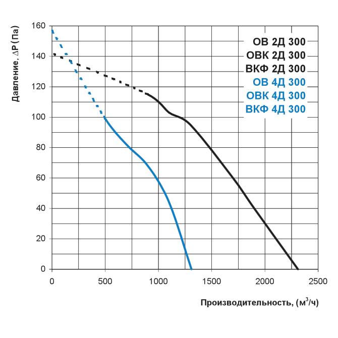 Аэродинамика осевого вентилятора Вентс ОВ 2Д 300, Вентс ОВ 4Д 300