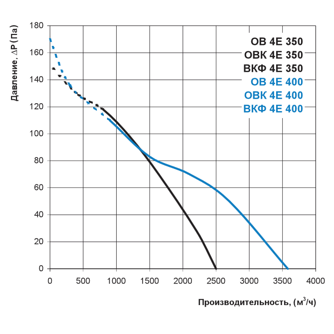 Аэродинамика осевого вентилятора Вентс ОВ 4Е 350, Вентс ОВ 4Е 400