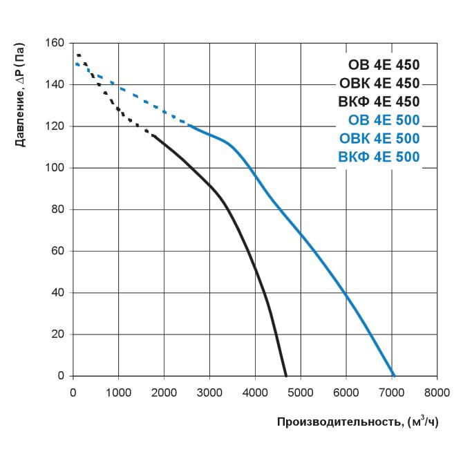 Аэродинамика осевого вентилятора Вентс ОВ 4Е 450, Вентс ОВ 4Е 500