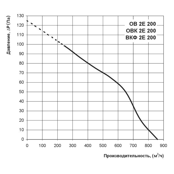 Аеродинаміка осьового вентилятора Вентс ОВК 2Е 200