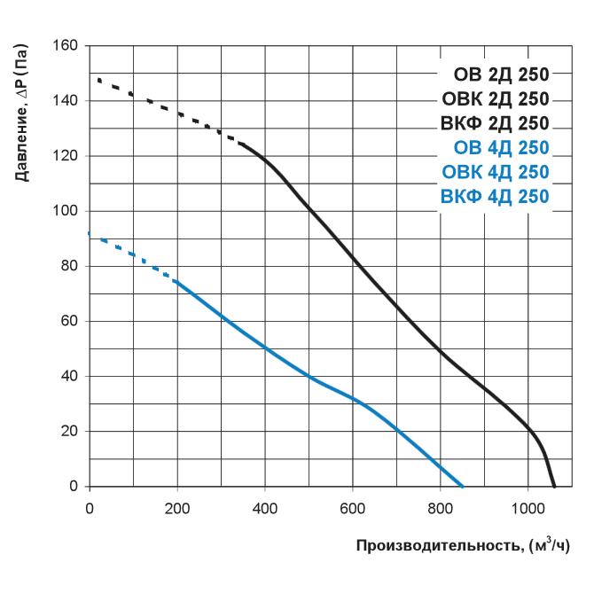 Аеродинаміка осьового вентилятора Вентс ОВК 2Д 250, Вентс ОВК 4Д 250