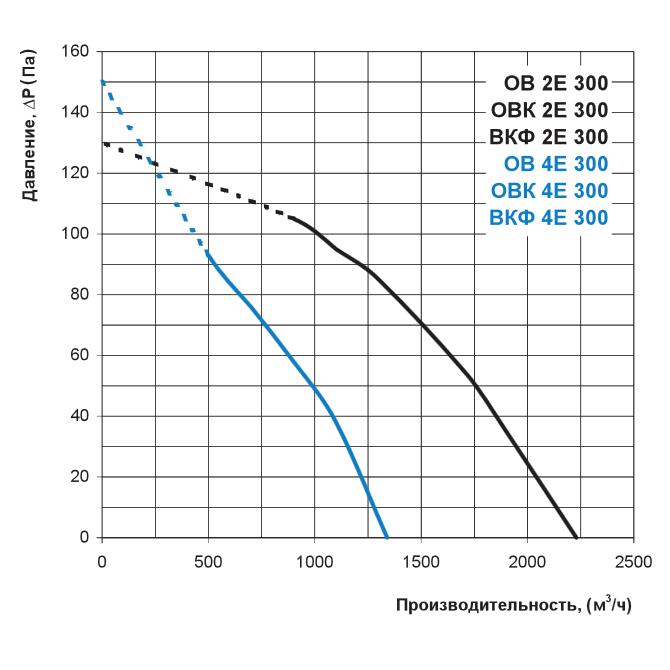 Аеродинаміка осьового вентилятора Вентс ОВК 2Е 300, Вентс ОВК 4Е 300