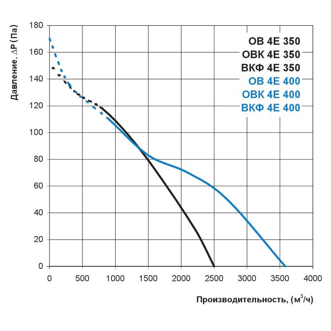 Аэродинамика осевого вентилятора Вентс ОВК 4Е 350, Вентс ОВК 4Е 400