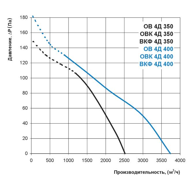 Аеродинаміка осьового вентилятора Вентс ОВК 4Д 350, Вентс ОВК 4Д 400