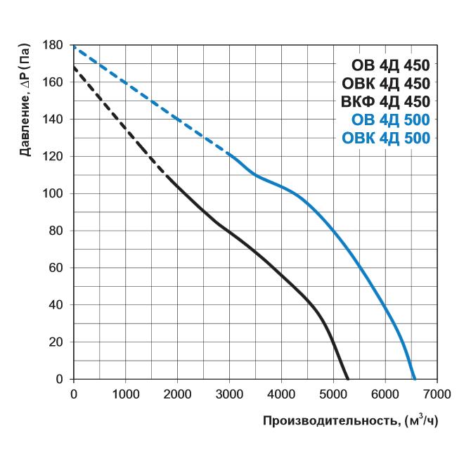 Аэродинамика осевого вентилятора Вентс ОВК 4Д 450, Вентс ОВК 4Д 500